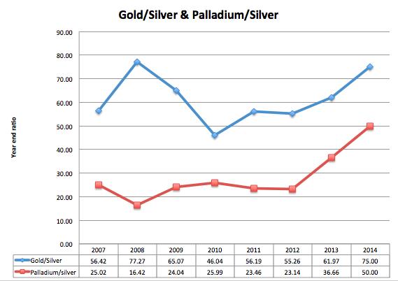 Gold/silver, palladium/silver