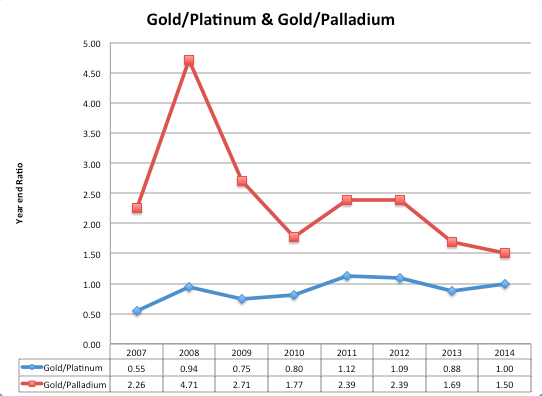 Gold/platinum, gold/palladium
