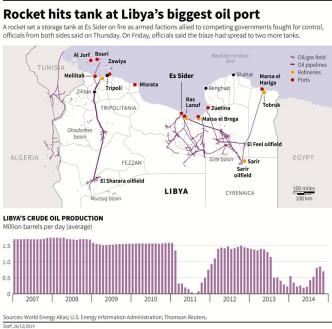 Libya's Oil Infrastructure