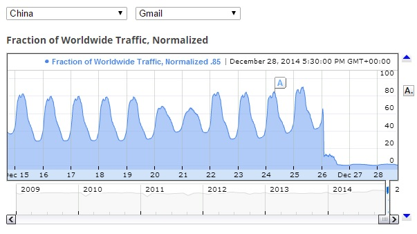 China Gmail traffic