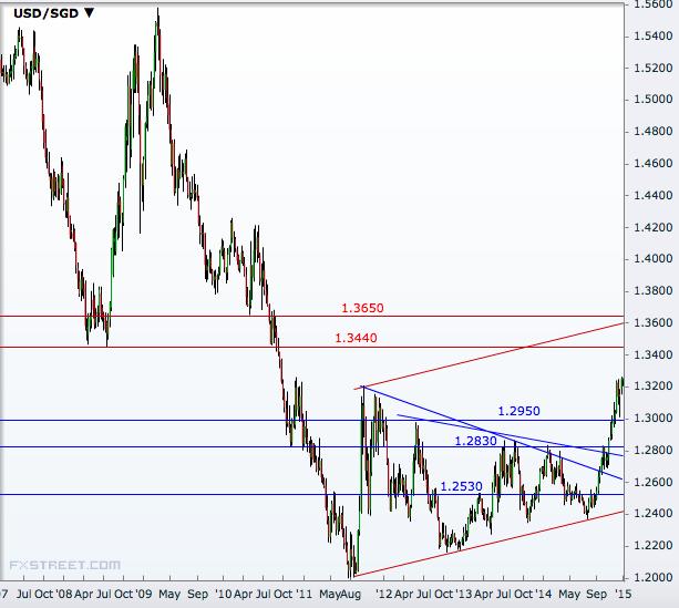 USD/SGD Weekly