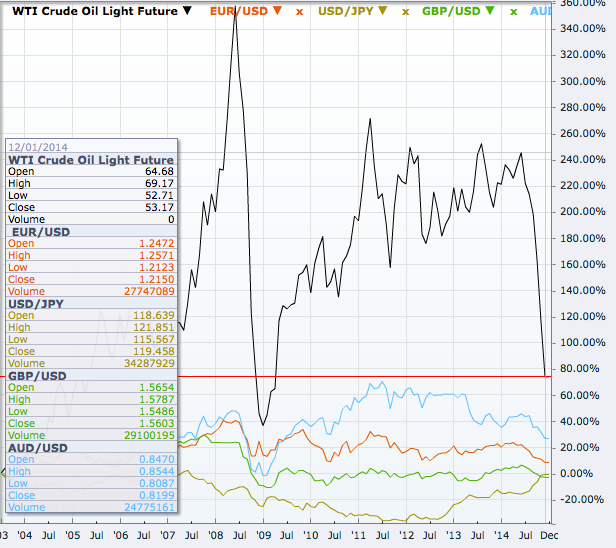 Crude oil futures and some currency futures