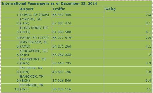 International Passenger Traffic for past 12 months