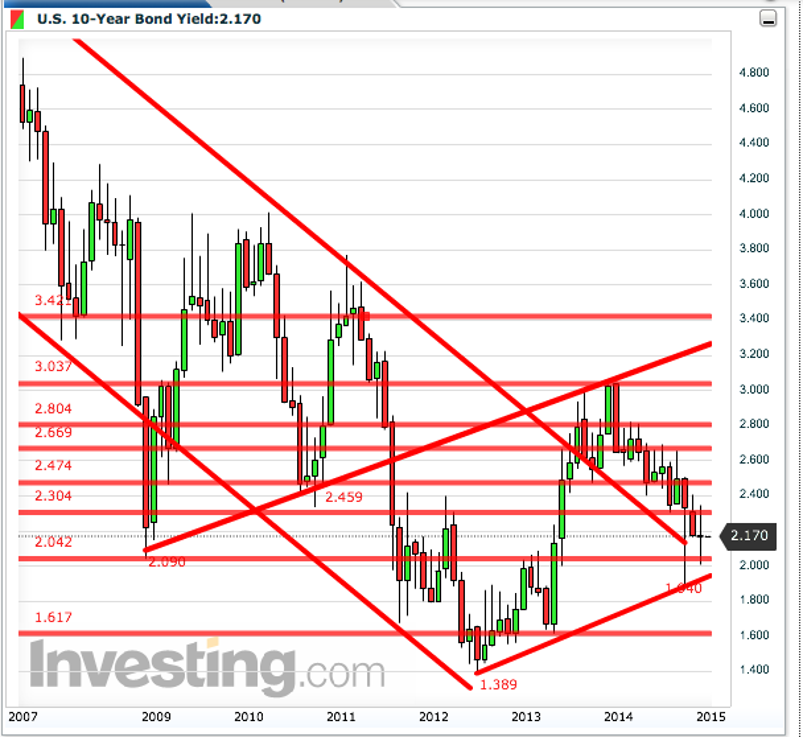 US 10-year Treasury yield