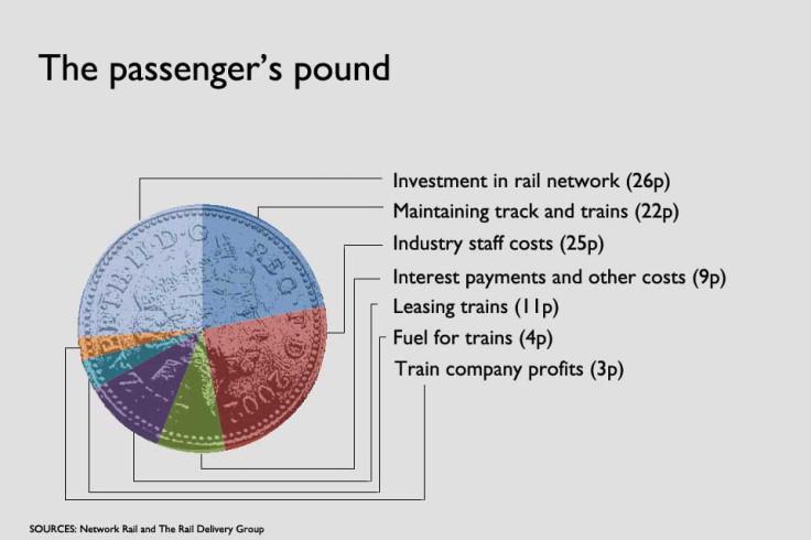 Passenger's pound
