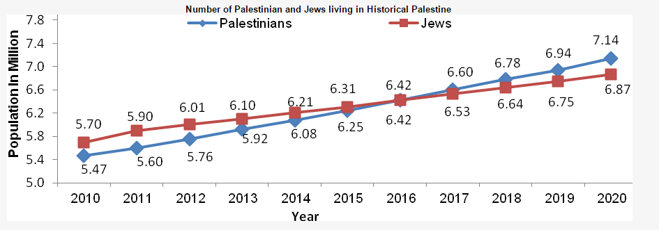 Number of Palestinian and Jews living in Historical palestine