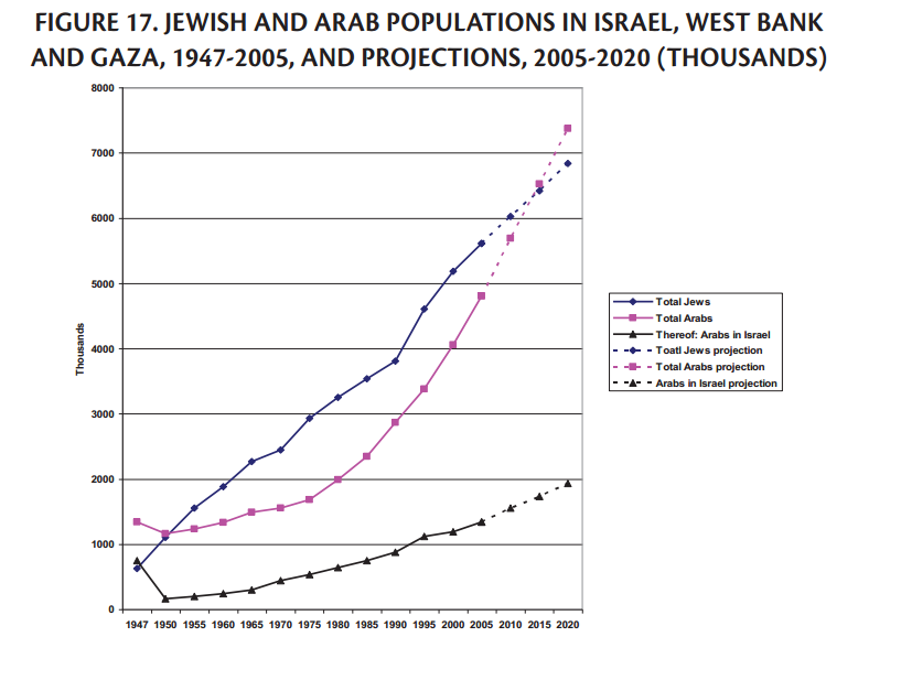 Jewish demographic Policies