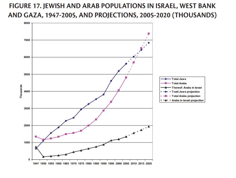 Jewish demographic Policies