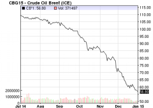 Crude oil Brent prices 6 months to 2 Jan 2015