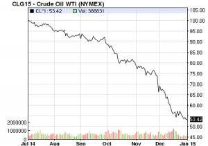 Crude oil WTI prices 6 months to 2 Jan 2015