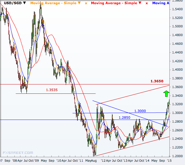 USD/SGD Weekly