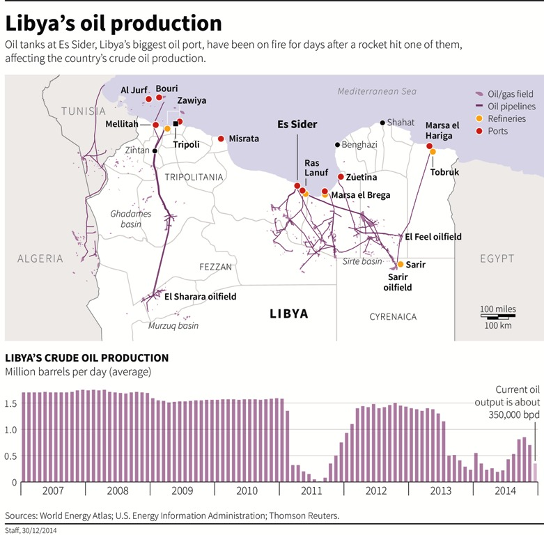 Libya's Oil Infrastructure and Oil Production