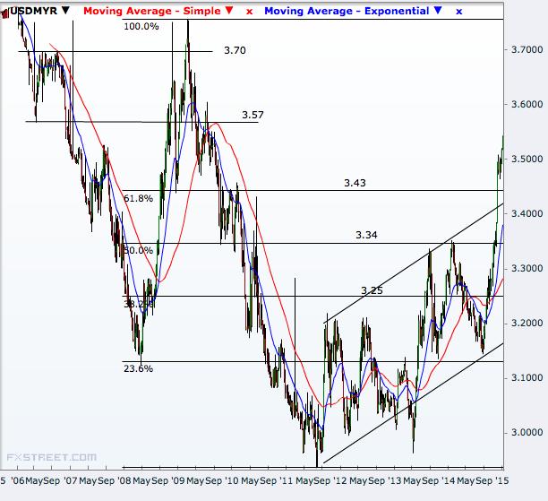 USD/MYR weekly