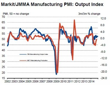 Japan Factory PMI: Output Index