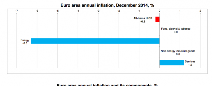 Eurozone falls to deflation