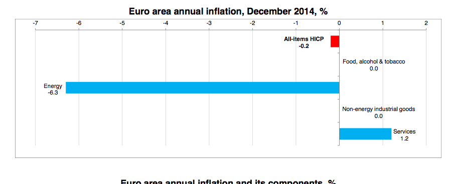 Eurozone falls to deflation