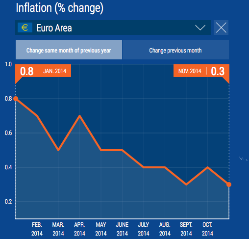 Eurozne inflation trend