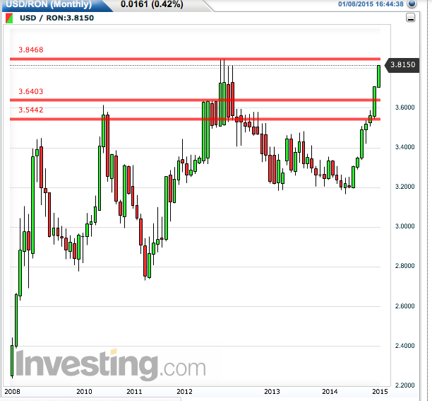 USD/RON Monthly