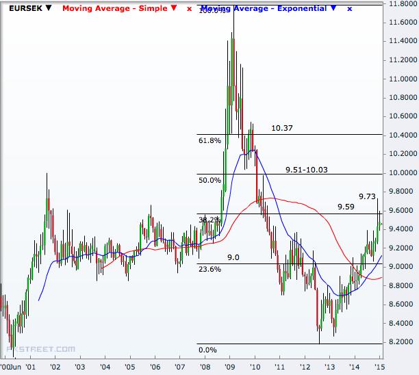 EUR/SEK Monthly