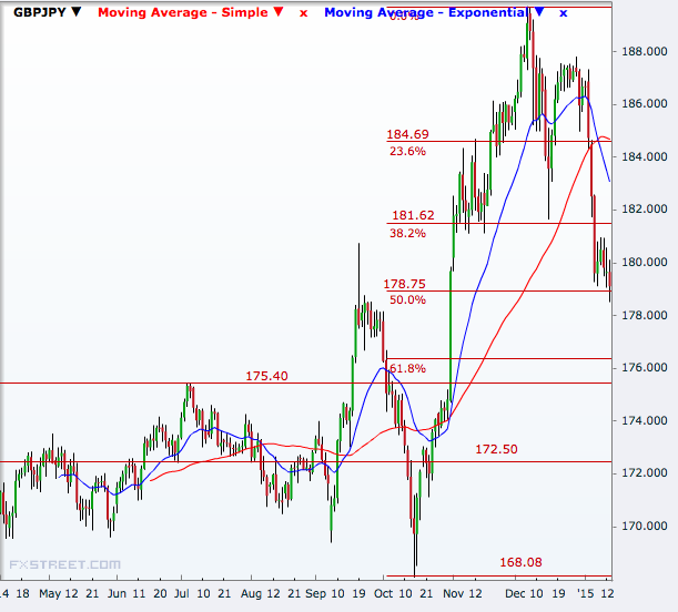 GBP/JPY Daily