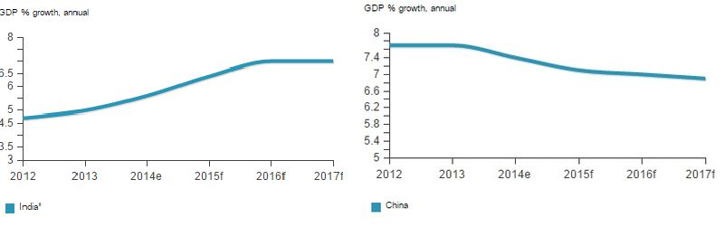 Economic growth in India and China