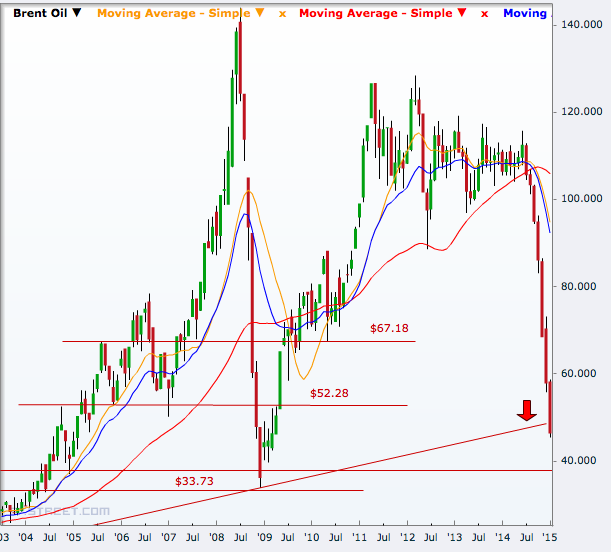 Brent crude spot monthly