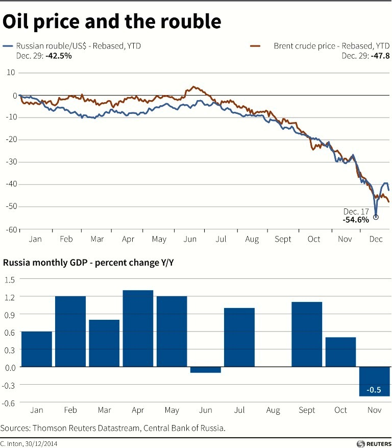 Ruble and Oil