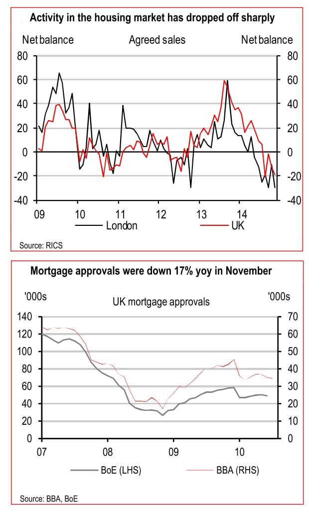 HSBC housing chart
