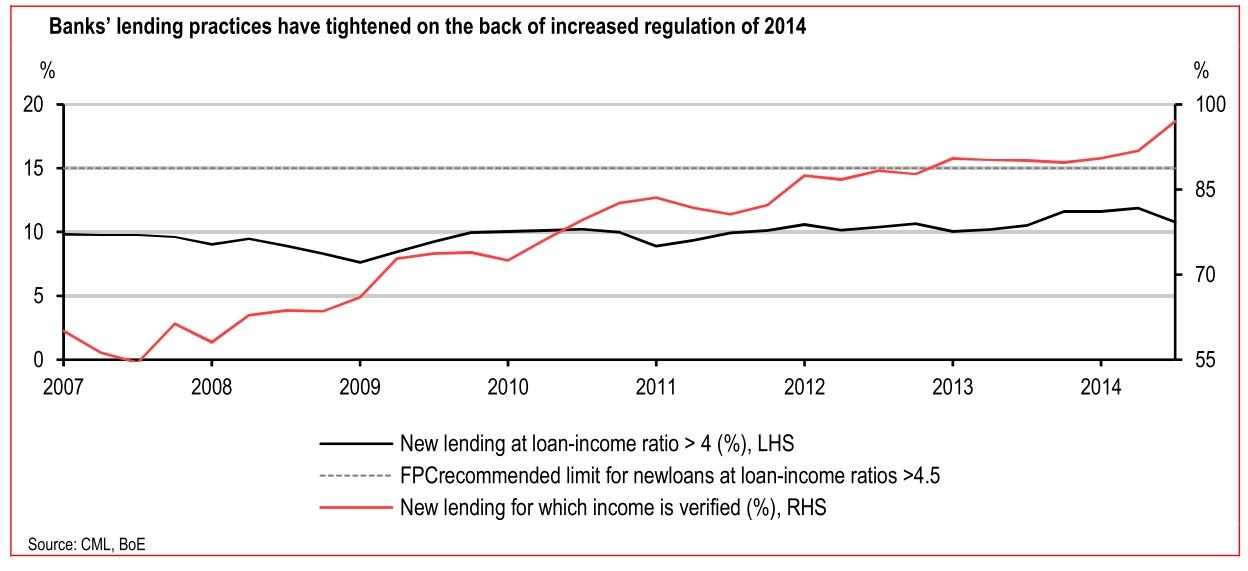 HSBC housing chart 2