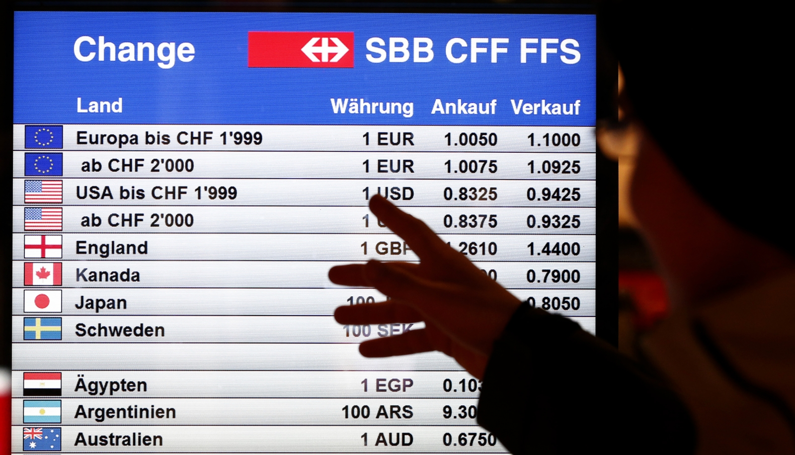 Swiss franc rate