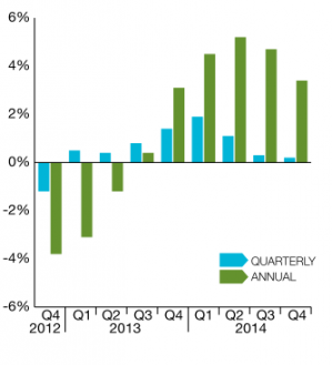 Quarterly and annual prime country price growth