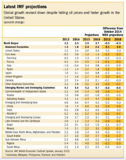 IMF global growth projections - January 2015 WEO