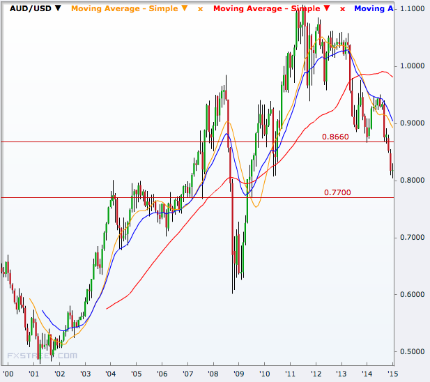 AUD/USD monthly