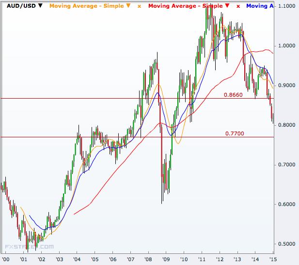 AUD/USD monthly