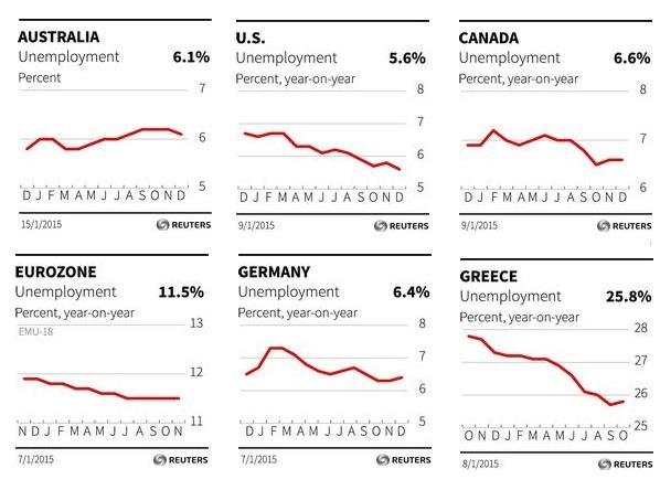 Jan global unemployment rates