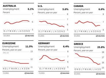 Jan global unemployment rates
