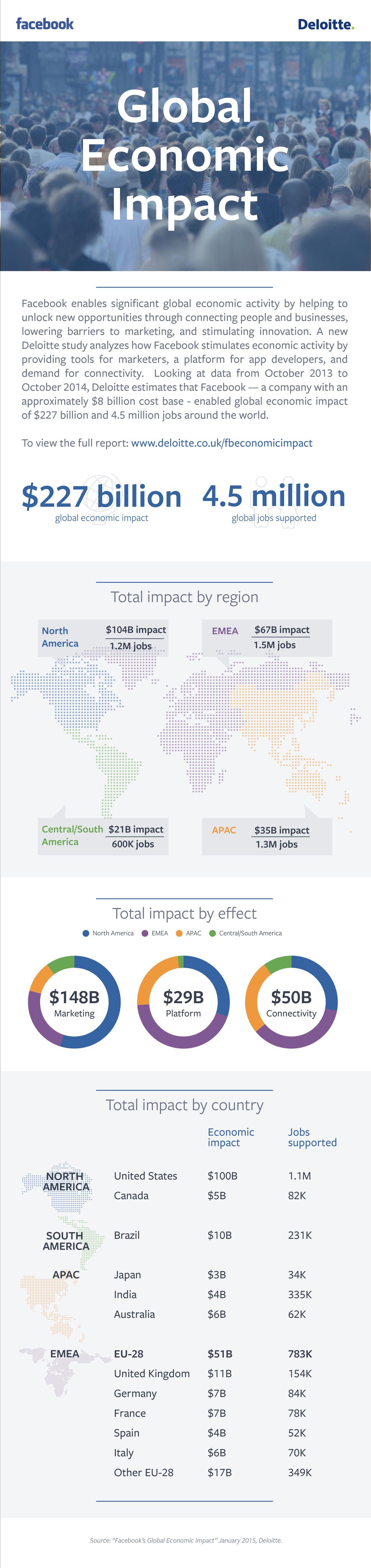 Facebook's global economic impact