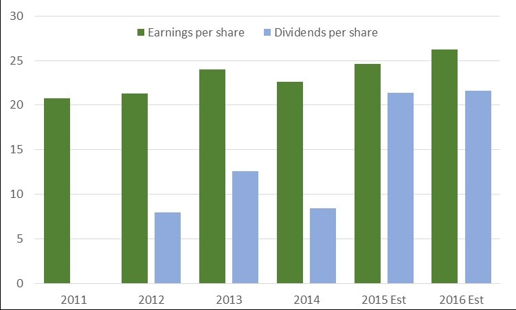 1. Direct Line Is Forecast Earnings, Dividend Growth This Year, Next Source: stockopedia.co.uk