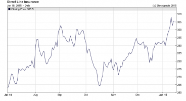 3. Direct Line Share Price is Breaking Out! Source: stockopedia.co.uk