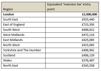 Knight frank mansion tax