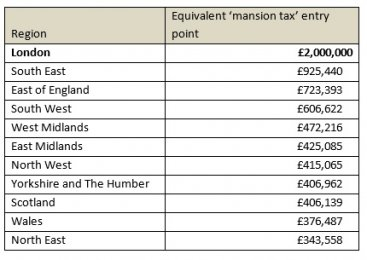 Knight frank mansion tax