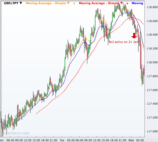 USD/JPY 15 minutes