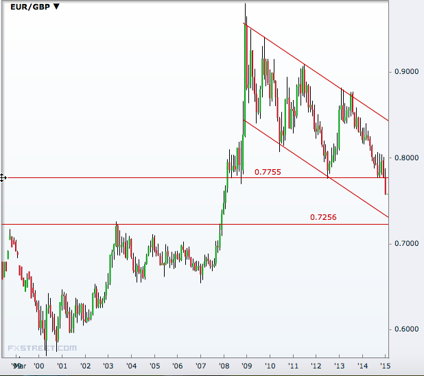 EUR/GBP Monthly