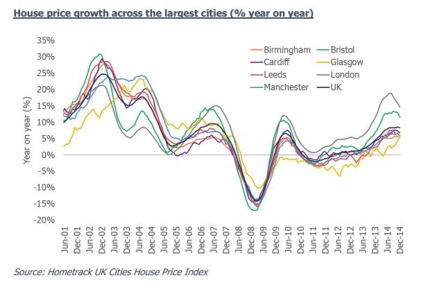 Hometrack house prices