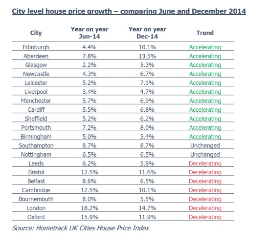 Hometrack house prices