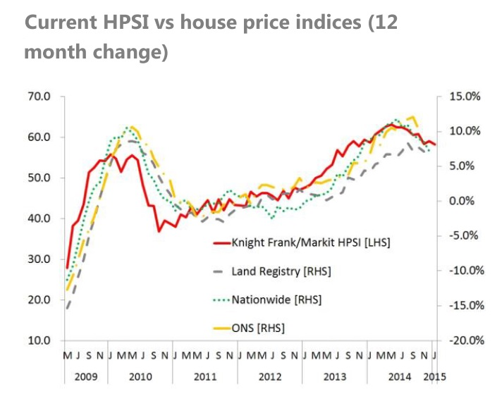 Knight Frank and Markit Economics house price sentiment Jan 2015