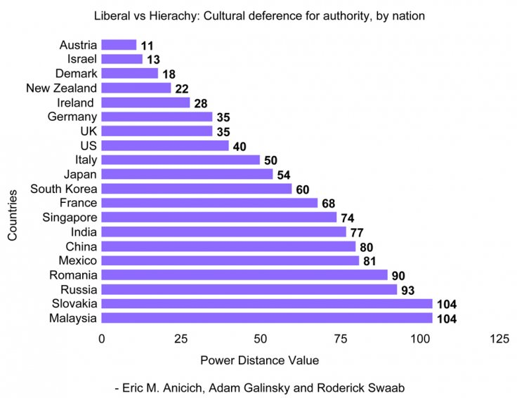 Liberal vs Hierachy: Cultural deference for authority, by nation
