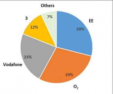 1. UK Mobile Operators' Market Share