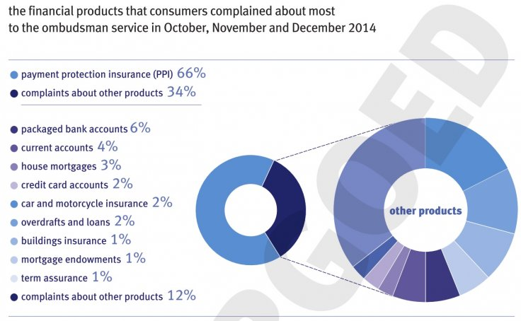 Financial ombudsman: Complaints down by 10,000 in Q3 but PPI