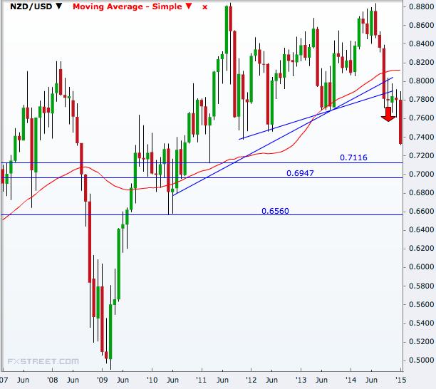 NZD/USD monthly